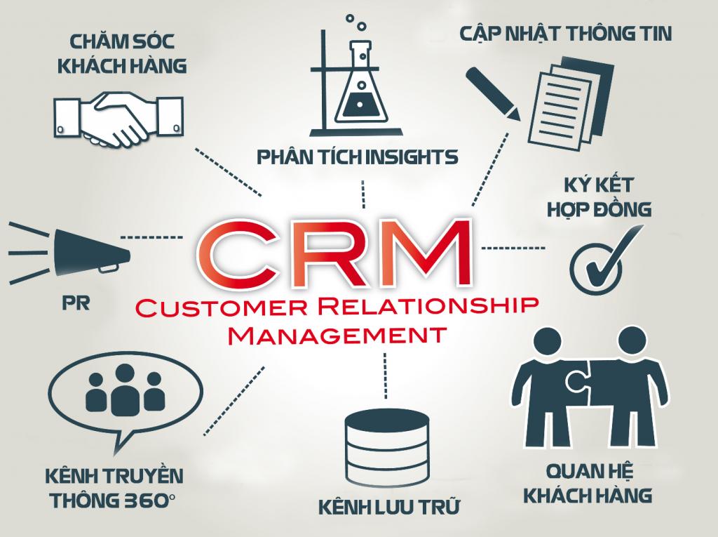 Lợi ích của phần mềm quản lý thông tin chăm sóc khách hàng
