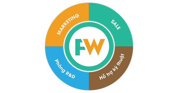 Phần mềm FastWork CRM: Bí quyết giúp doanh nghiệp bùng nổ doanh số năm 2020