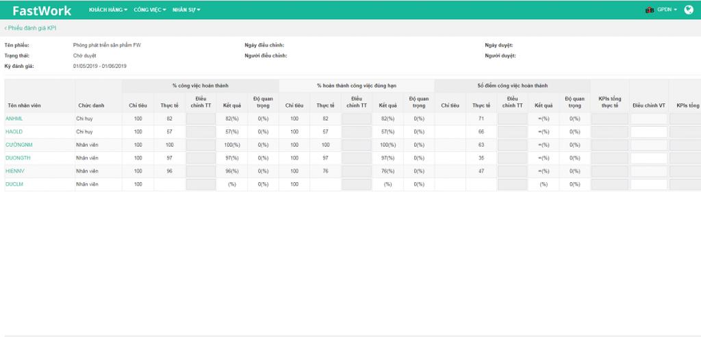 Quản lý đánh giá chất lượng công việc bằng KPI