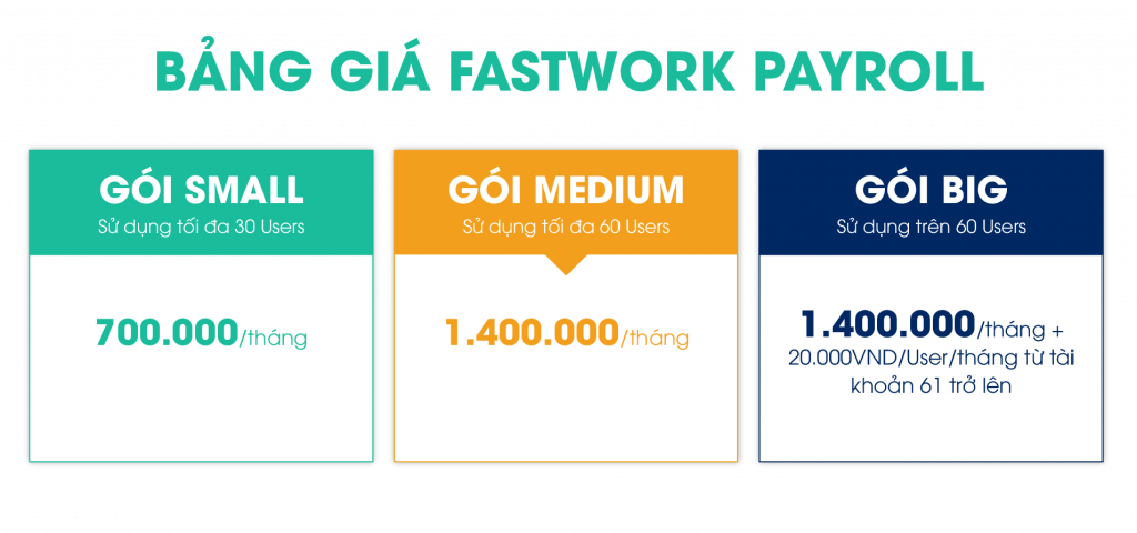 Chi phí sử dụng Fastwork Payroll phù hợp với doanh nghiệp từ quy mô nhỏ