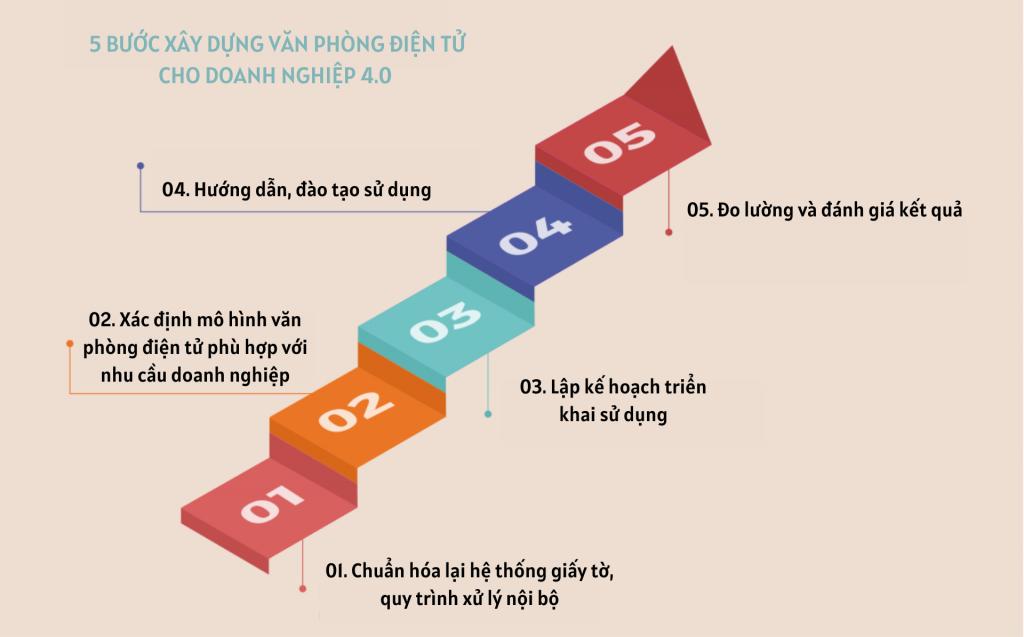 5-buoc-xay-dung-van-phong-dien-tu