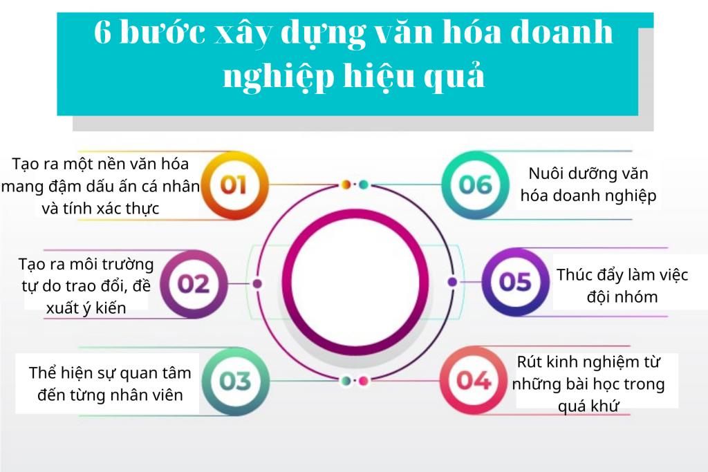 6-buoc-xay-dung-van-hoa-doanh-nghiep-hieu-qua