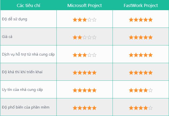 Bảng chấm điểm 2 phần mềm quản lý dự án hàng đầu