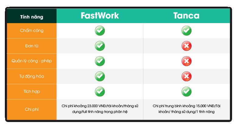 So sánh 2 phần mềm chấm công online