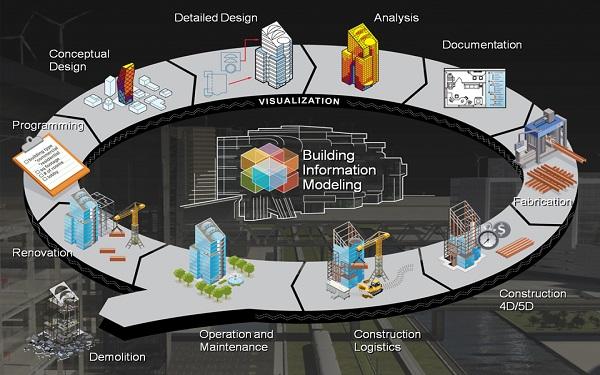 Mô hình hóa thông tin tòa nhà (BIM)