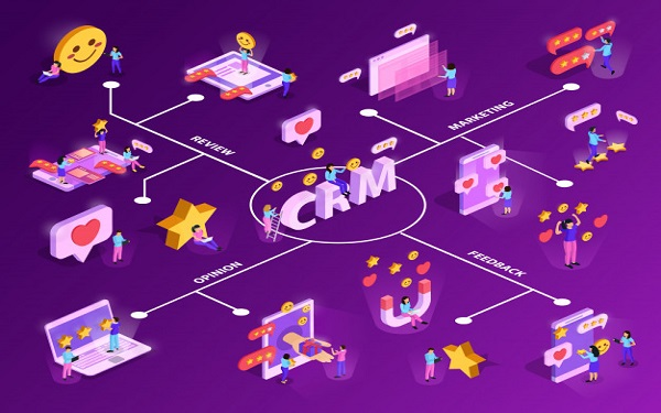 CRM được ứng dụng trong hầu hết các hoạt động nhằm nâng cao chiến lược chăm sóc khách hàng
