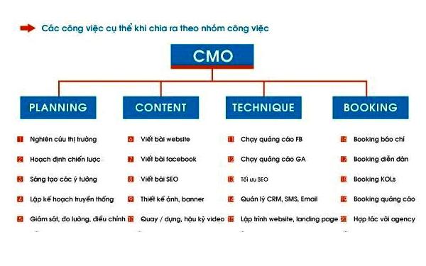 Các tiêu chí xây dựng phòng Marketing