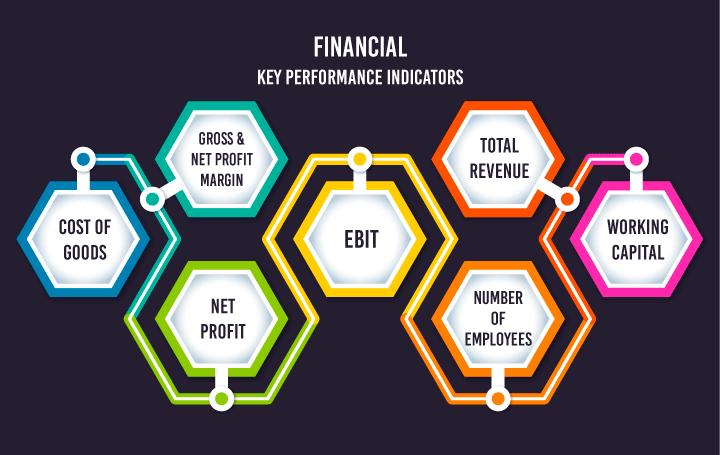 KPI phòng tài chính kế toán