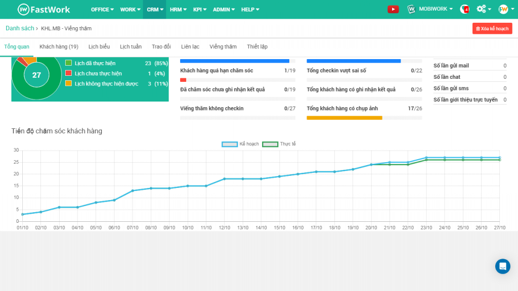 Dashboard tổng quan tiến độ chăm sóc khách hàng