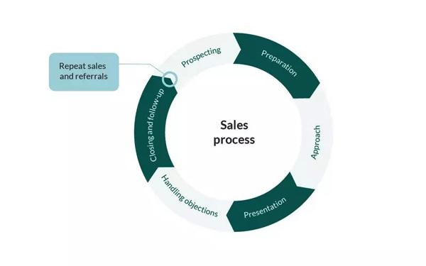 Nguyên tắc xây dựng quy trình làm việc cho bộ phận bán hàng