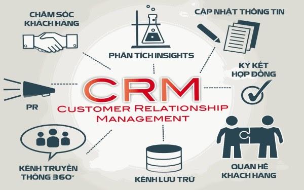 Hệ thống CRM giúp phân tích Insights khách hàng