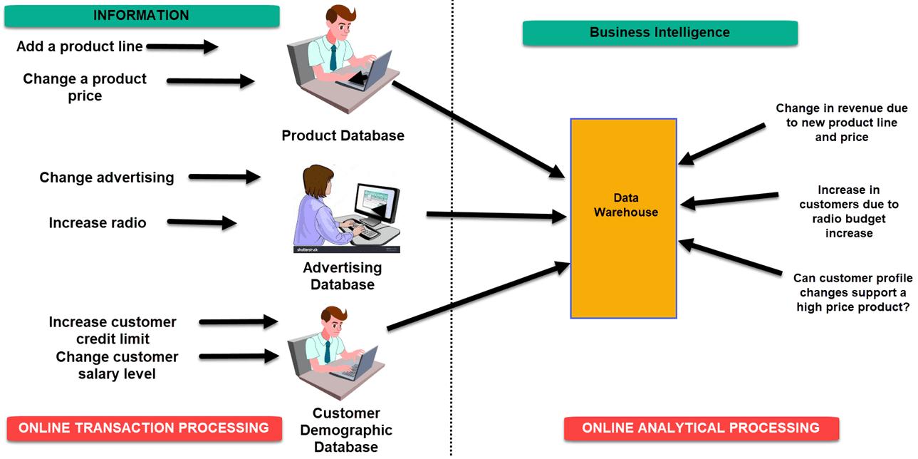 Các bước triển khai Business Intelligence tại doanh nghiệp