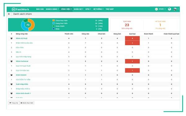 Fastwork Project giúp quản lý tập trung hàng trăm dự án chỉ trên một màn hình