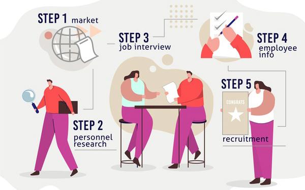 Các bước thực hiện kế hoạch tuyển dụng nhân sự hoàn hảo