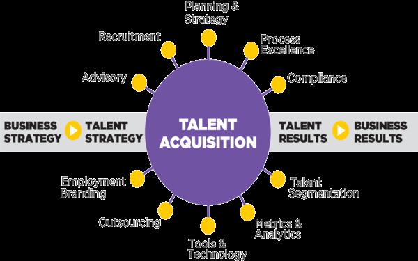 Talent Acquisition đang dần thay thế tuyển dụng truyền thống