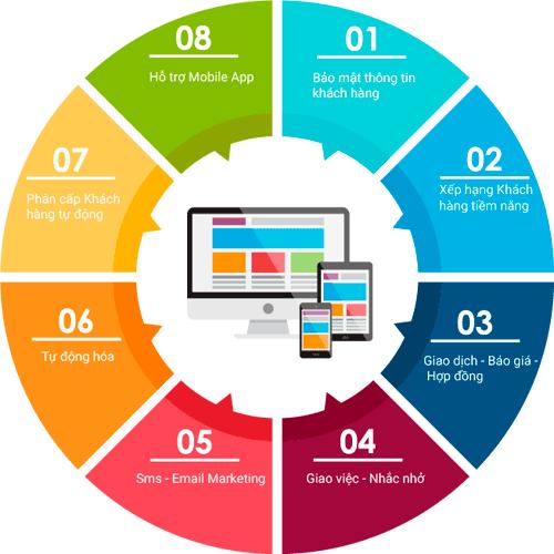 Tính năng phần mềm CRM Việt