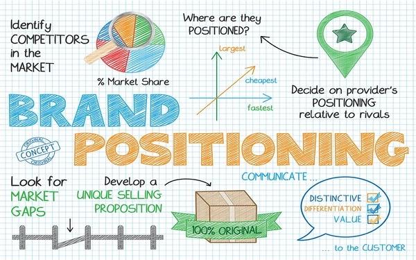 Xác định vị trí của thương hiệu trước khi xây dựng chiến lược branding cho doanh nghiệp