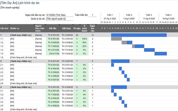 Mẫu biểu đồ dạng Gantt giúp phòng ban, đội nhóm quản lý dự án chi tiết hơn