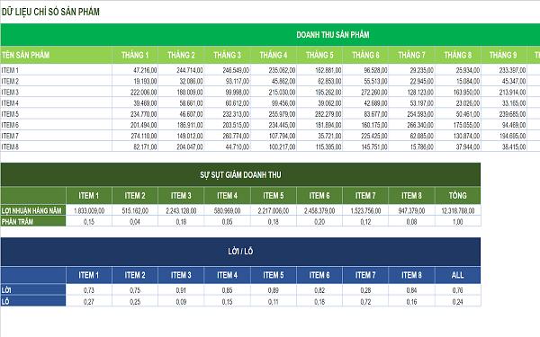 Biểu mẫu Excel theo dõi chỉ số sản phẩm