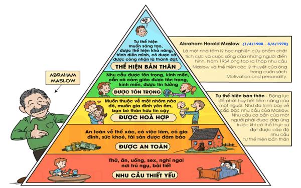 Tháp nhu cầu Maslow có tên gọi đầy đủ là Maslow's Hierarchy of Needs