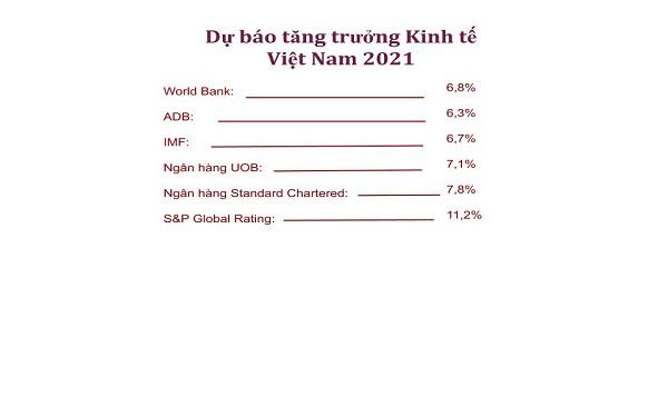 Các Tổ chức Quốc tế có đánh giá và dự báo về tăng trưởng Kinh tế Việt Nam 2021