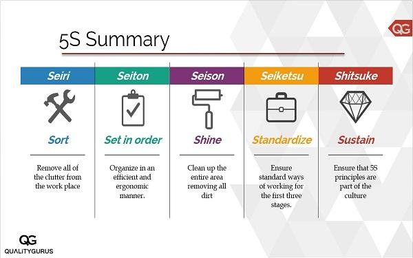 Nguyên tắc 5s được ứng dụng tại nhiều doanh nghiệp, văn phòng