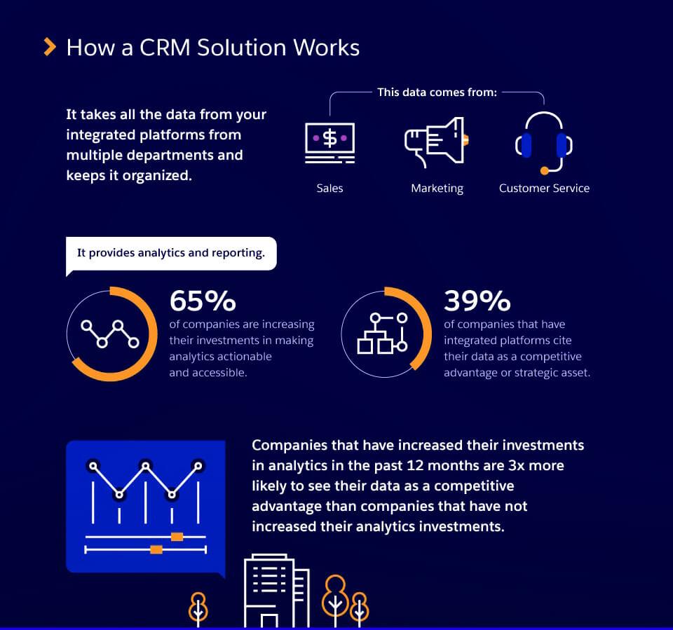 Nguyên lý hoạt động của phần mềm CRM