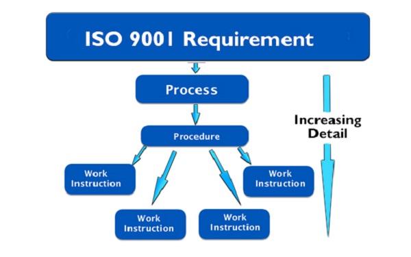 Hệ thống phân cấp quy trình trong ISO 9001