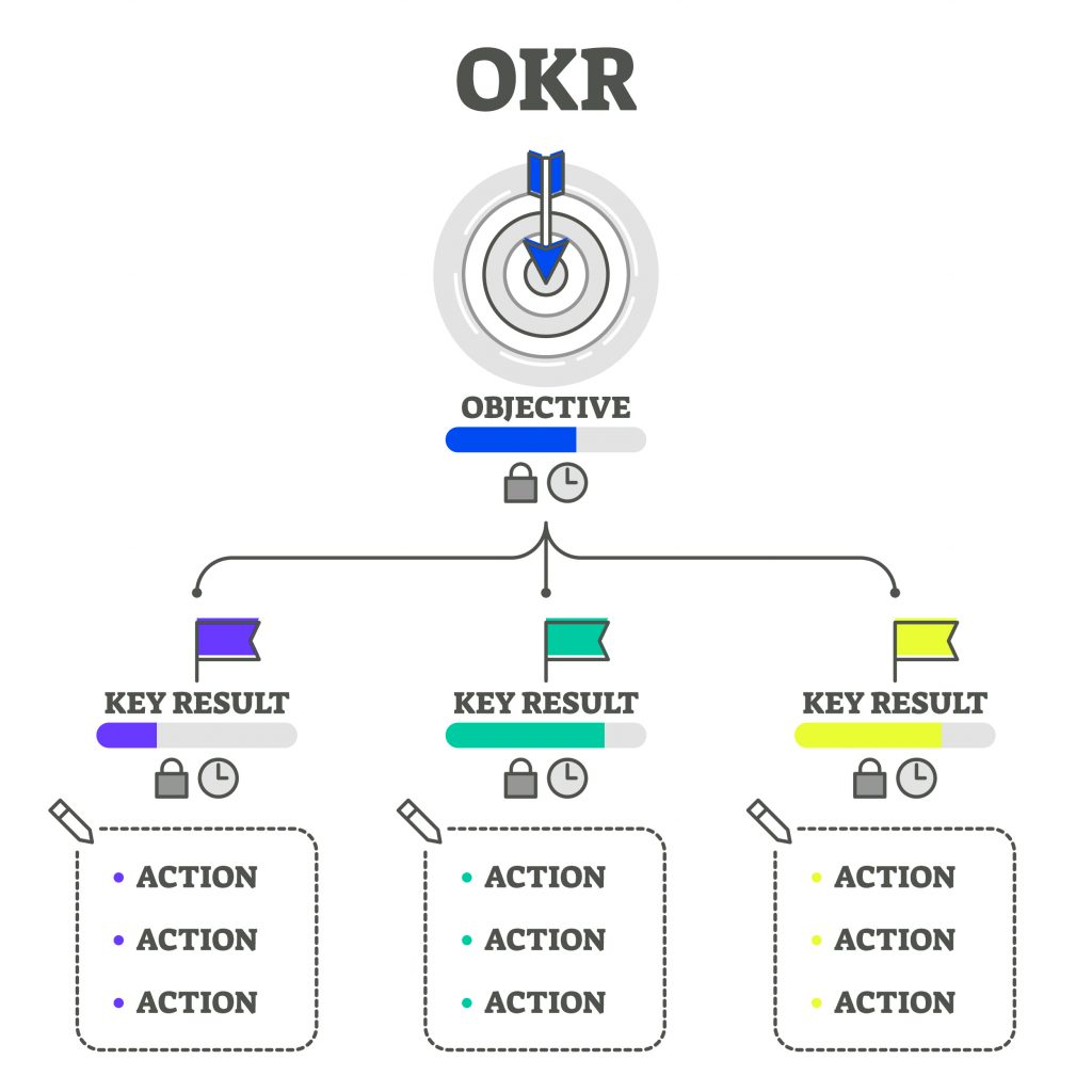 Ví dụ trực quan về chỉ tiêu OKR