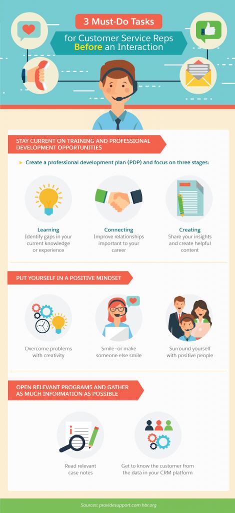 Quy trình chăm sóc khách hàng trước bán hàng