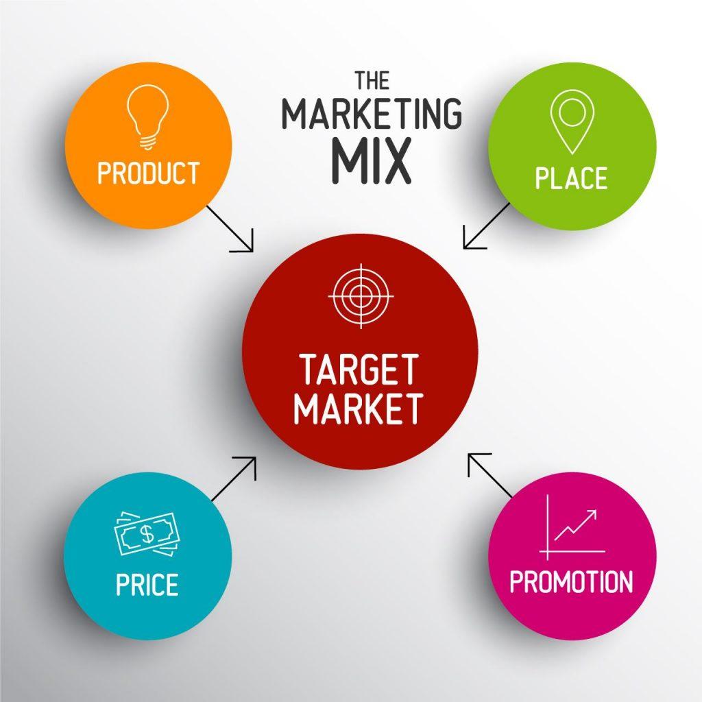 Đôi nét về chiến lược 4P trong marketing