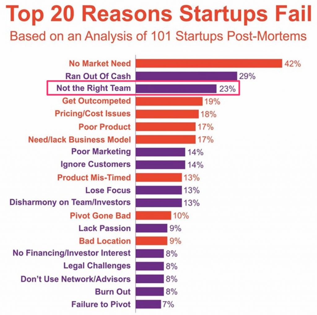 Top 20 lý do khiến Start-up gặp thất bại