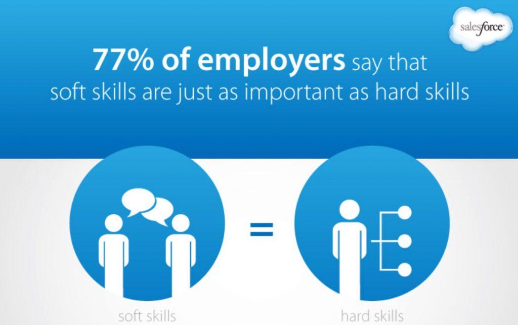77% người lao động cho rằng kỹ năng mềm quan trọng hơn kỹ năng nghiệp vụ