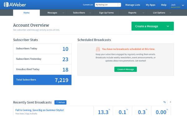 Dashboard tổng quan phần mềm Aweber