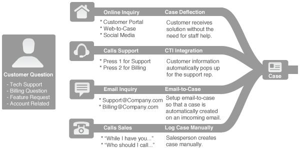 Quy trình dịch vụ khách hàng
