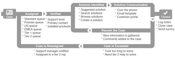 Xây dựng quy trình chăm sóc khách hàng bài bản cho doanh nghiệp nhỏ