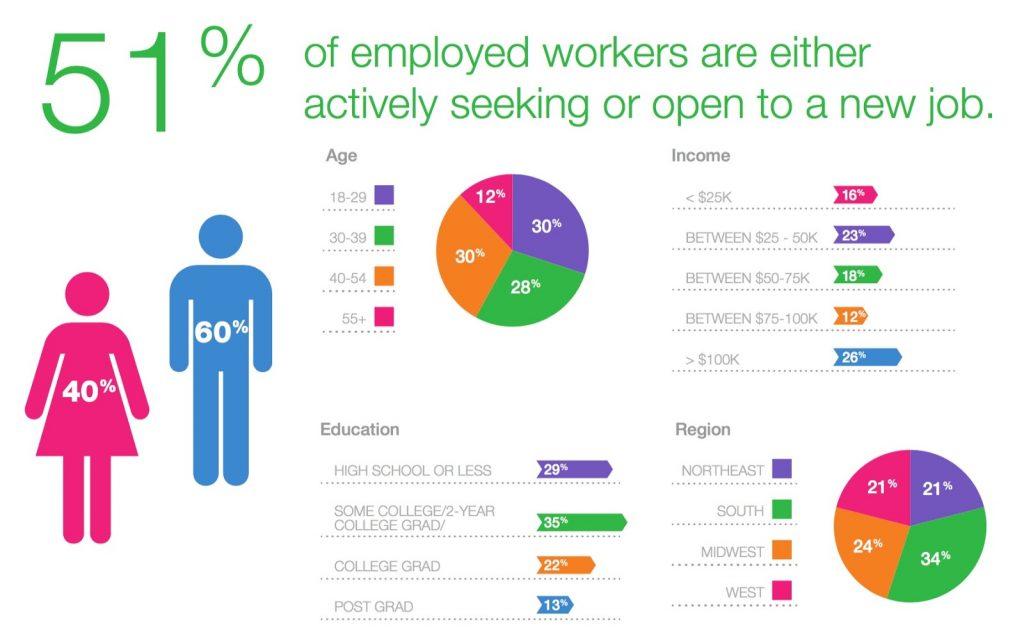 Tỷ lệ người lao động tìm kiếm một công việc mới