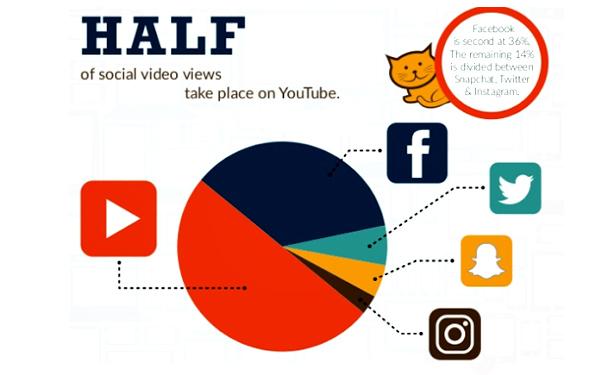 Hơn một nửa lượt xem trên mạng xã hội đến từ kênh Youtube