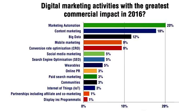 18% nhà tiếp thị làm việc từ các thương hiệu lớn cho rằng nội dung marketing có tác động lớn nhất đối với hoạt động kinh doanh tại các kênh thương mại, mạng xã hội