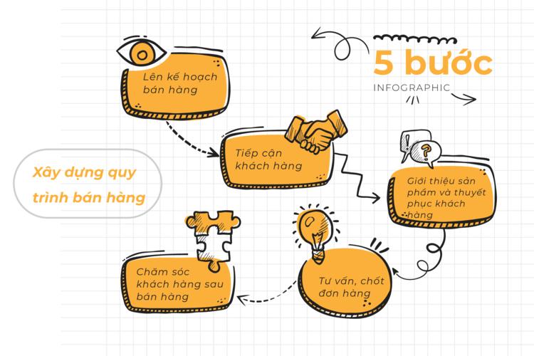 5 bước cơ bản để xây dựng quy trình bán hàng hiệu quả cho các doanh nghiệp