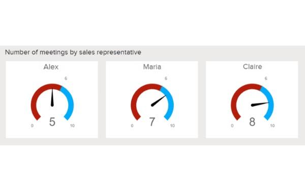 Ví dụ về báo cáo bán hàng hiển thị số lượng cuộc họp hàng ngày