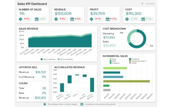 Báo cáo KPI bán hàng