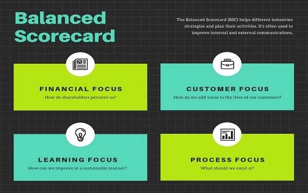 Giải đáp thắc mắc thẻ điểm cân bằng BSC là gì?