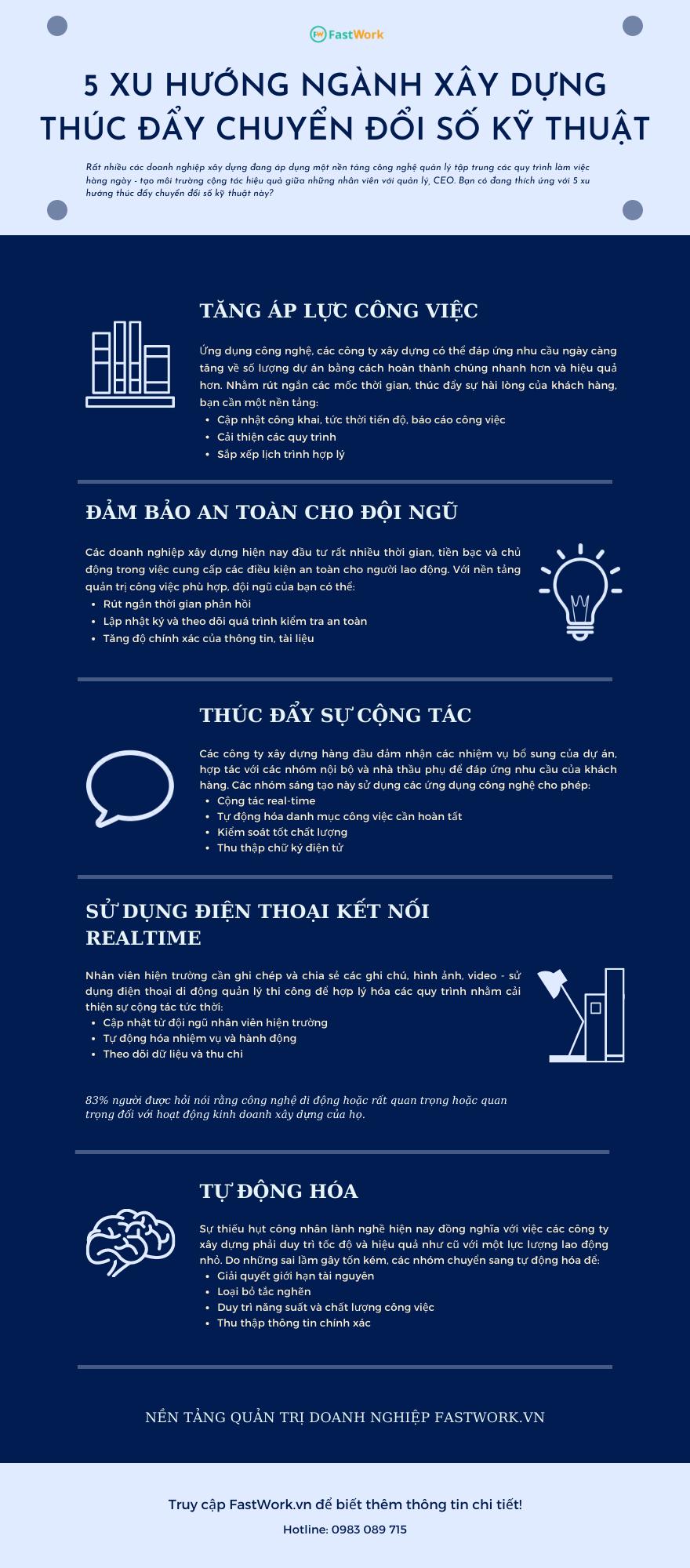 [Infographic] 5 xu hướng thúc đẩy chuyển đổi số kỹ thuật ngành xây dựng