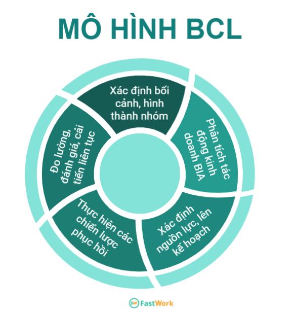 Mô hình BCL trong kế hoạch kinh doanh liên tục