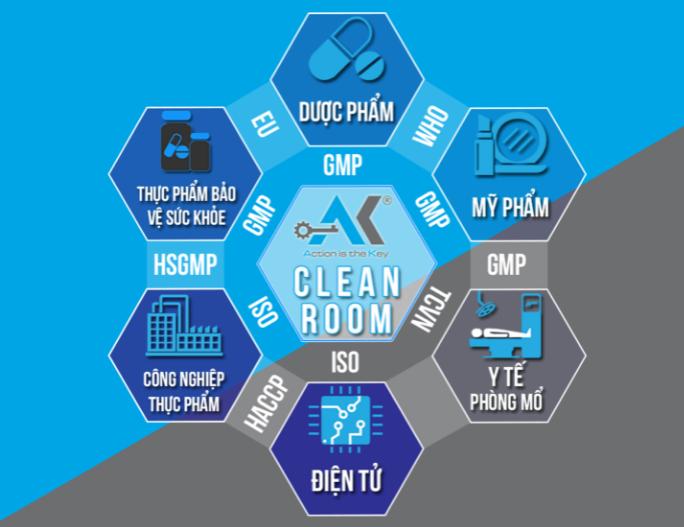 Anh Khang có kinh nghiệm 10 năm trong lĩnh vực cung cấp giải pháp tổng thể về phòng sạch