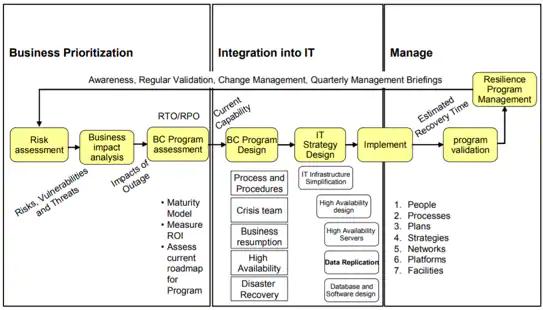 Mẫu quy trình lập kế hoạch kinh doanh liên tục - IBM