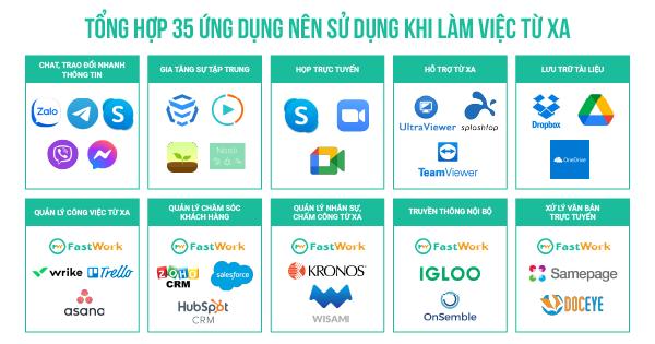 Tổng hợp 35 ứng dụng nên sử dụng khi làm việc từ xa