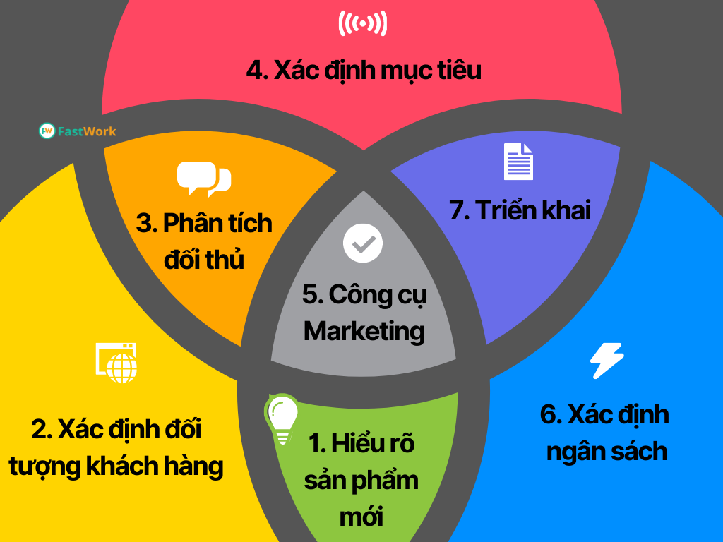 Gợi ý 7 bước xây dựng kế hoạch marketing cho sản phẩm mới