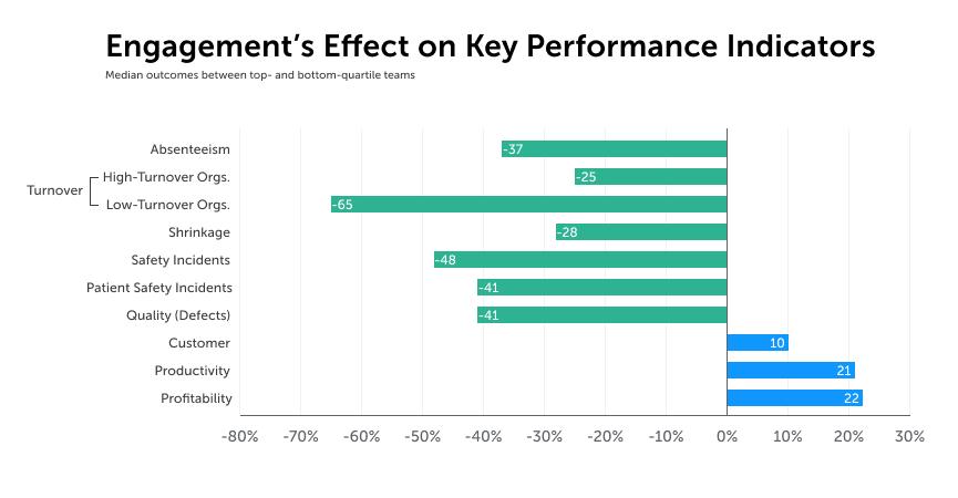 Nghiên cứu của Gallup về quản trị hiệu suất